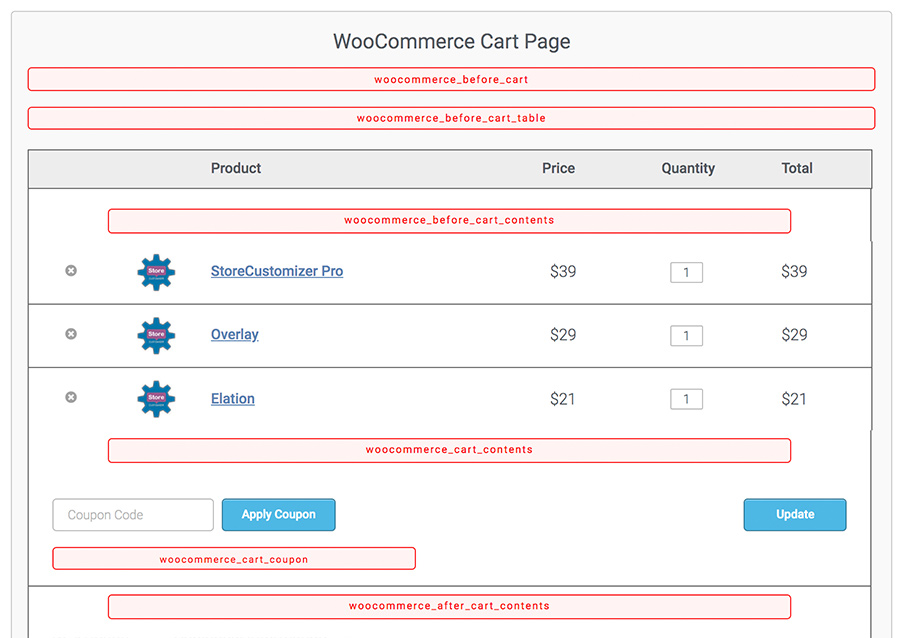 WooCommerce Cart Page Hooks – Easy visual hook guide
